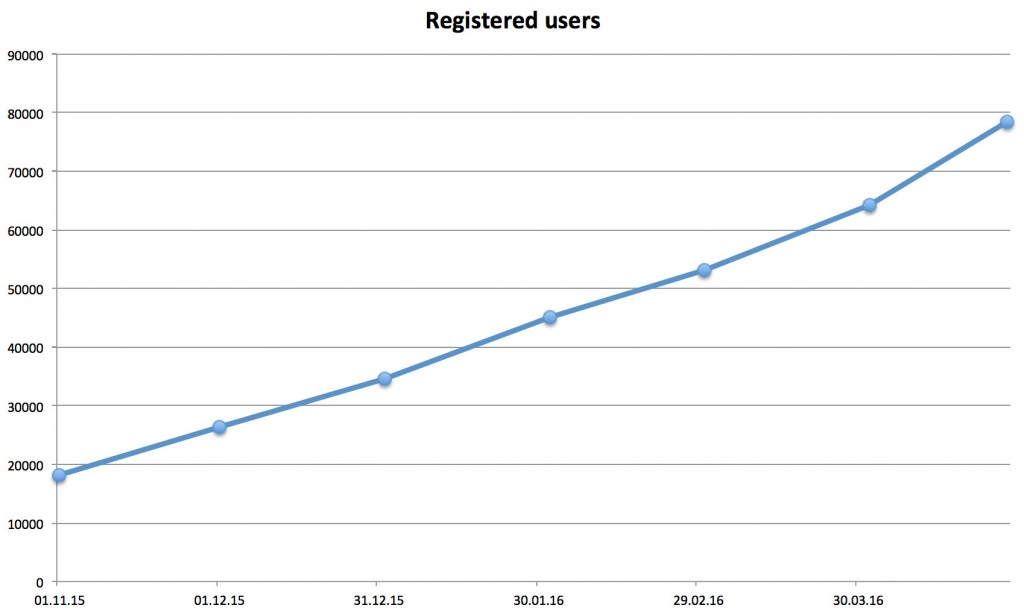 MyPokerBot_registered_users