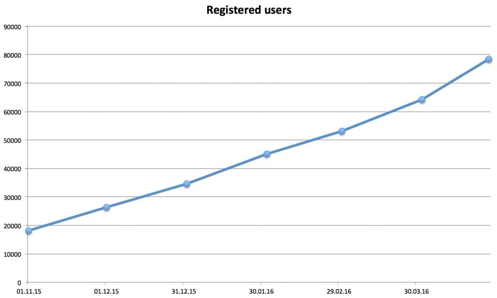 MyPokerBot_registered_users